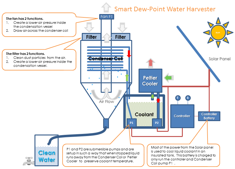 Overview Flow Diagram